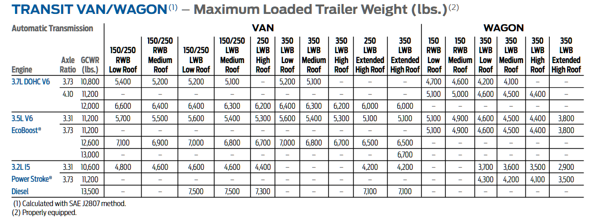 2016 Ford Transit Towing Chart