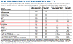 2016 Transit Hitch Reciever Weight Capacity