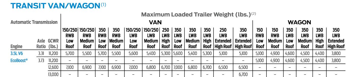 2017 3.5l Transit Tow Chart