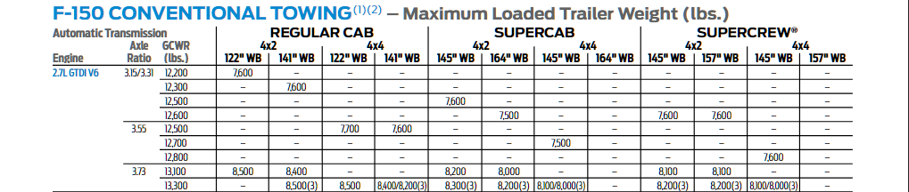 2017 F-150 2.7l Conventional Tow Chart