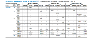 2017 F-150 3.5l EcoBoost Conventional Tow Chart
