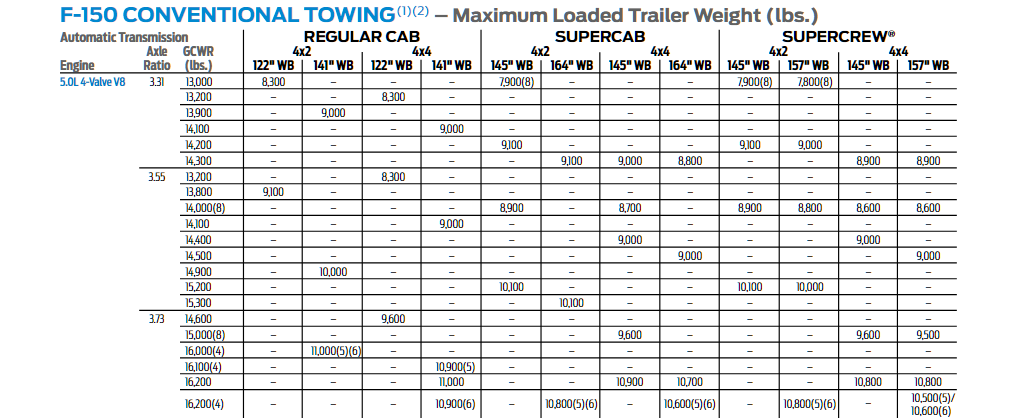 2017 F-150 5.0l Conventional Tow Chart
