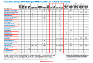 2017 F150 Tow Equipment And Packages Chart