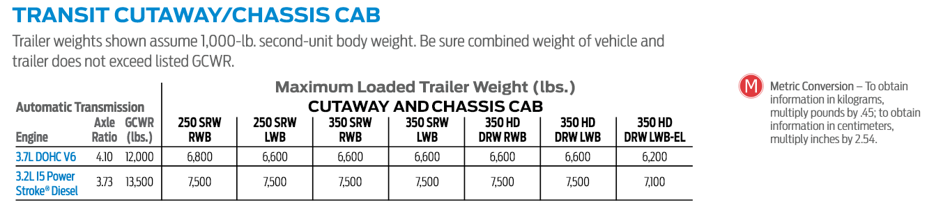 2017 Ford Transit Chassis Cab Towing Chart