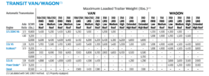 2017 Ford Transit Towing Chart
