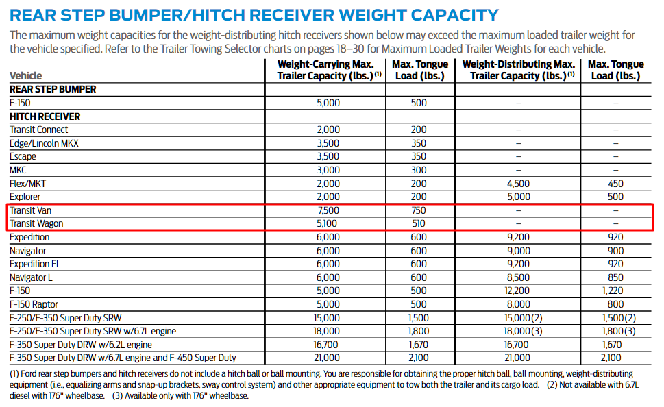 2017 Transit Hitch Reciever Weight Capacity