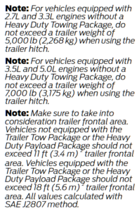 2018 F-150 Recommended Towing Weights 2