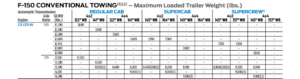 2018 F150 2.7L Conventional Tow Chart