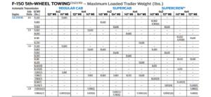 2018 F150 3.5L 5th Wheel Tow Chart