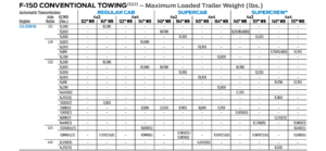 2018 F150 3.5L Conventional Tow Chart