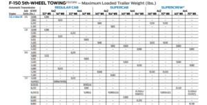 2018 F150 5.0L 5th Wheel Tow Chart