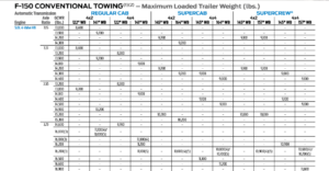 2018 F150 5.0L Conventional Tow Chart