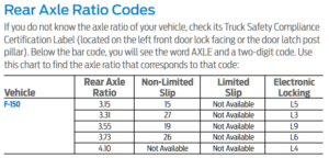 2018 Ford F-150 Axle Codes