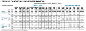 2018 Ford Transit Towing Chart