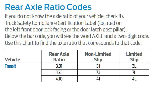 2018 Transit Axle Codes