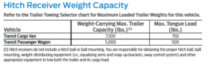 2018 Transit Hitch Receiver Weight Capacity Limitations