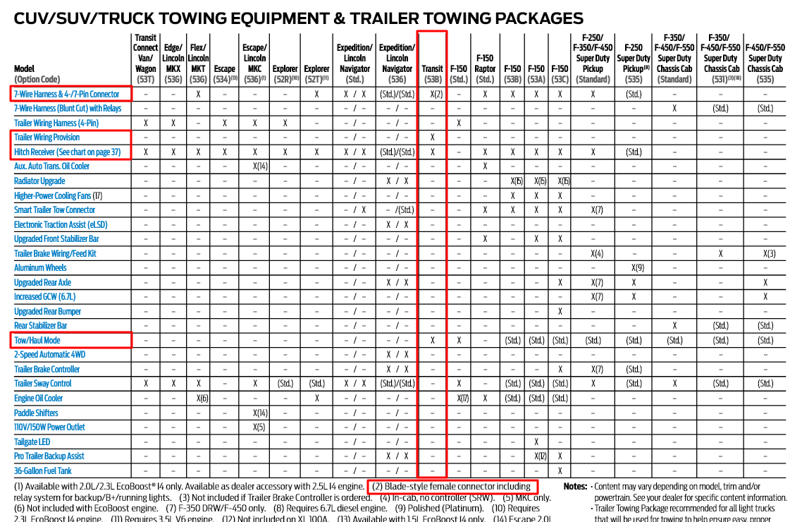 2018 Transit Tow Equipment Options