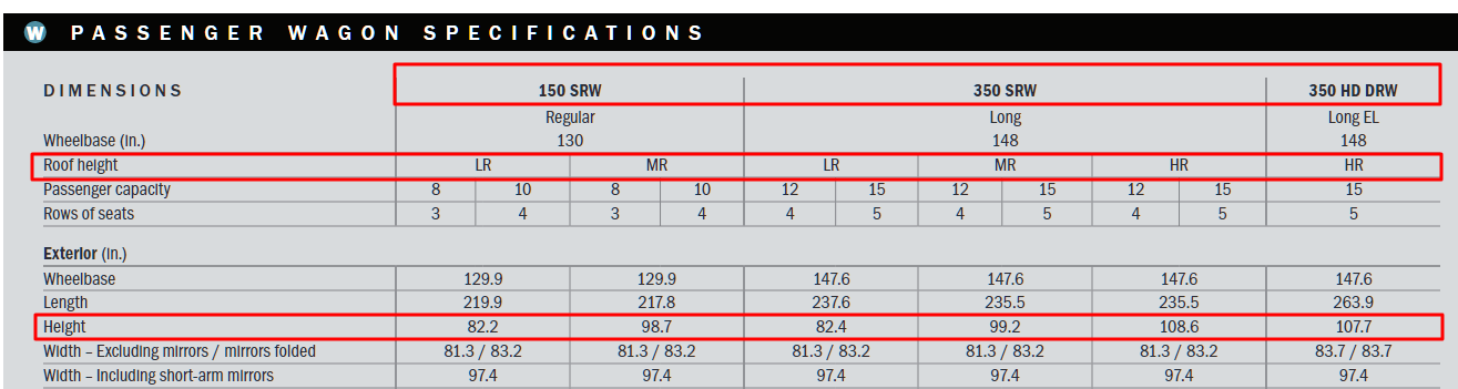 2018 Transit Wagon Roof Height Specs