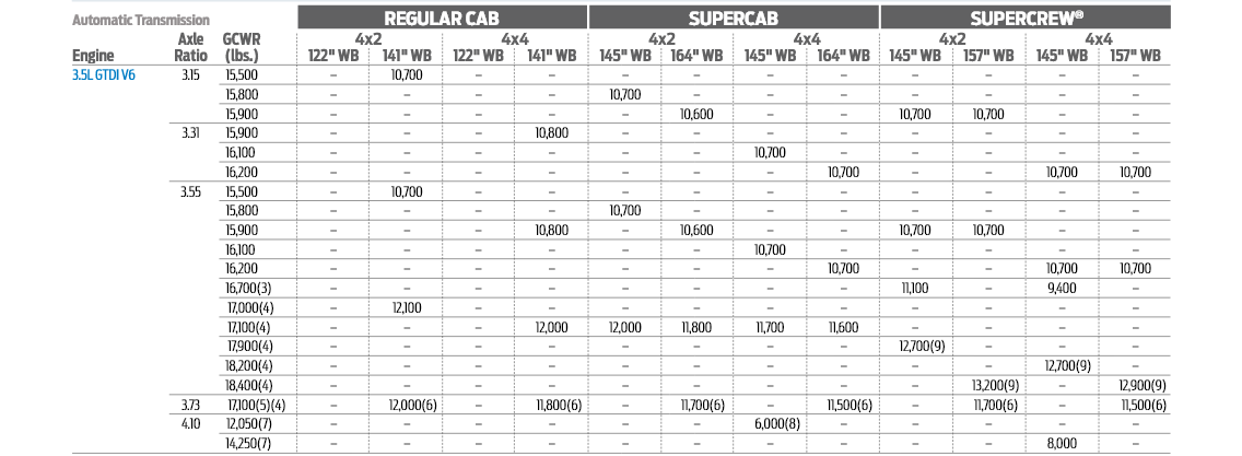 2019 3.5L Conventional Tow Chart
