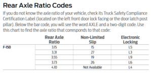 2019 Ford F-150 Axle Codes