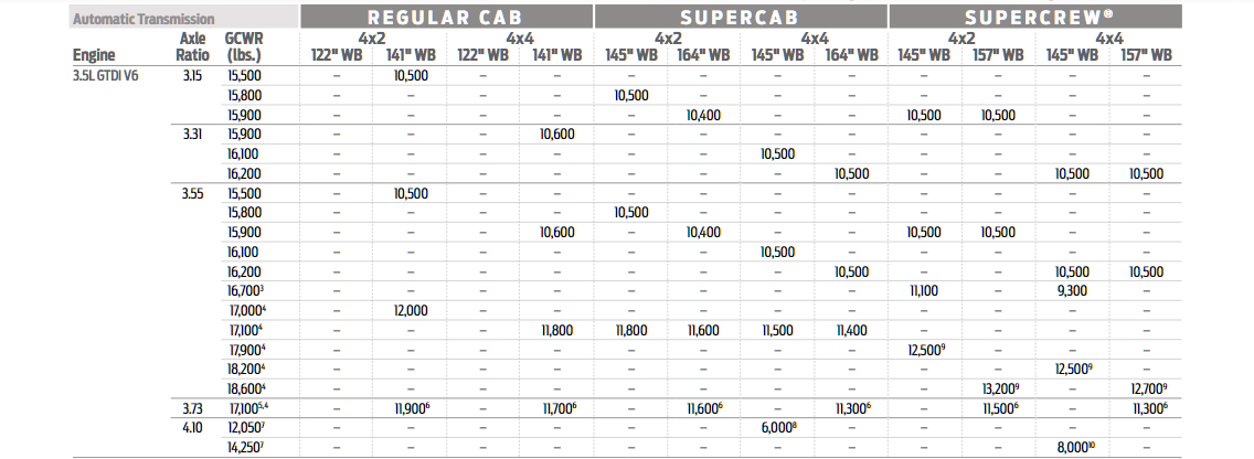 2020 3.5L Conventional Tow Chart