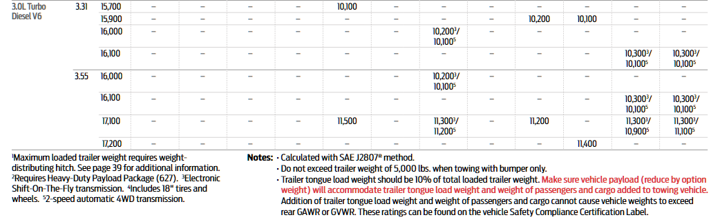 2020 F-150 Conventional Tow Chart 2
