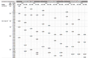 2020 F-150 Conventional Tow Chart