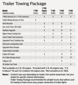 2020 F150 Tow Equipment Chart