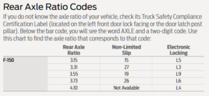 2020 Ford F-150 Axle Codes