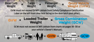 Ford's 2017 Gvw And Gcwr Infographic