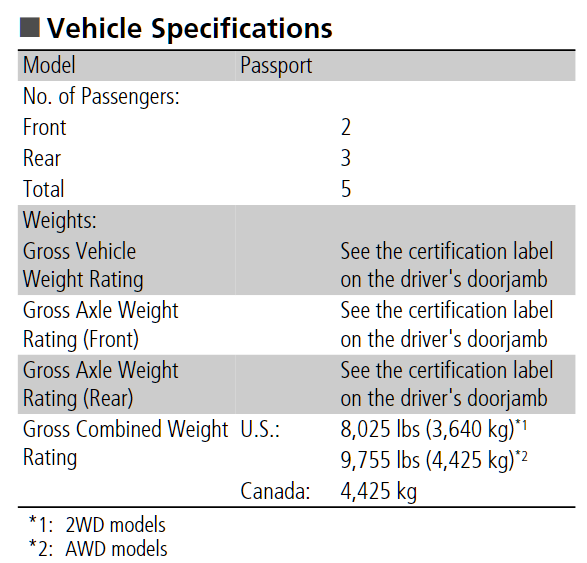 Other Weight Rating Specs For Newer Models
