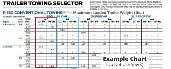 Tow Chart 4WD & 2WD Explanation