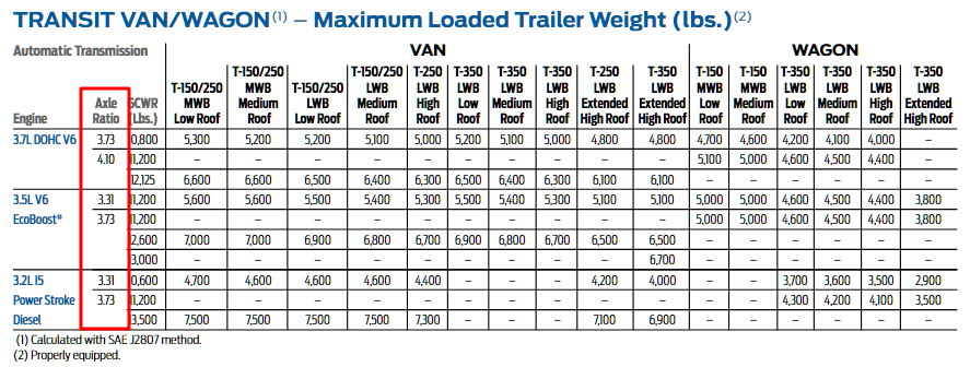 Transit Axle Ratio Column