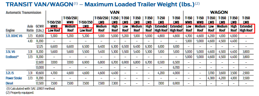 Transit Roof Heights Data