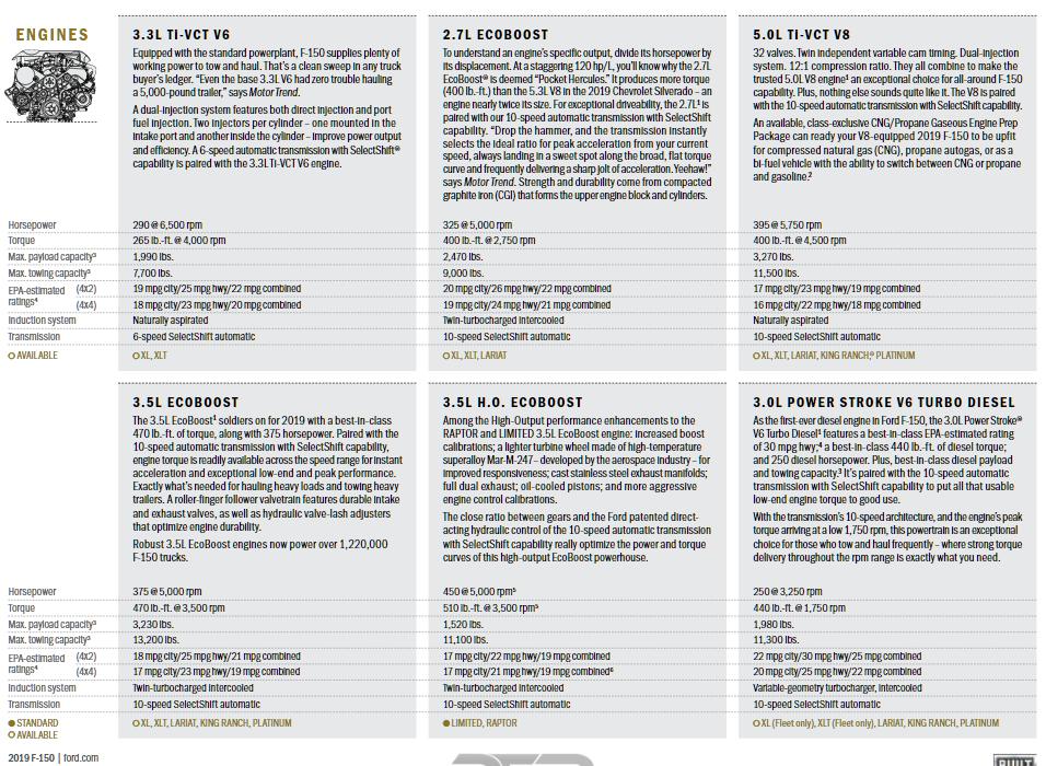 2019 F150 Brochure Engine Options