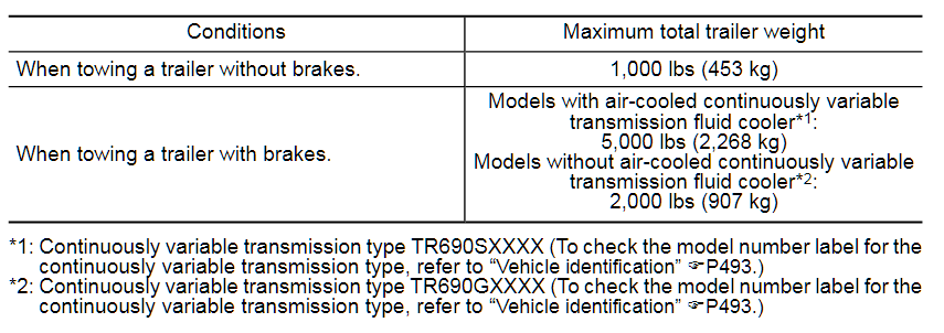 2020 Ascent Towing Chart