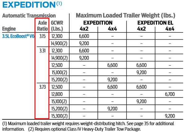 Axle Ratio Section