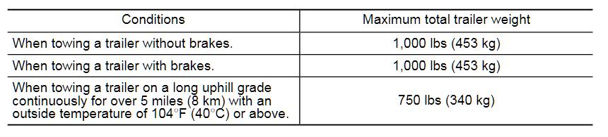 Crosstrek Hybrid Chart