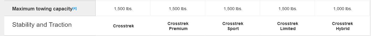 Crosstrek Models And Specs