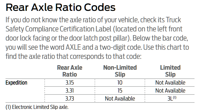 Expedition Rear Axle Codes