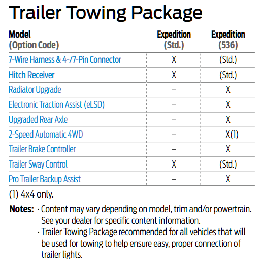 Expedition Trailer Prep Package Example