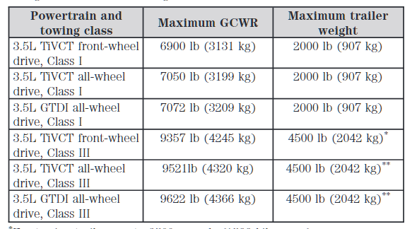 Flex Owners Manual Chart Example
