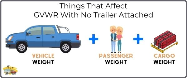 What Affects Gvwr With No Trailer Attached