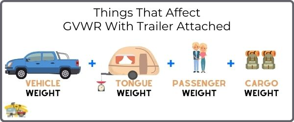 What Affects Gvwr With Trailer Attached