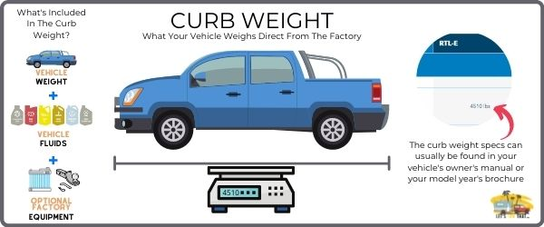What Is Curb Weight