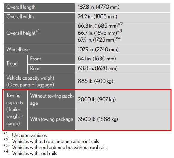 2011 Lexus Rx 350 Towing Chart