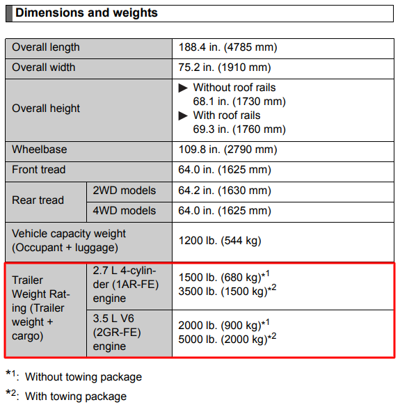 2013 Toyota Highlander Towing Chart