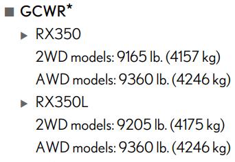 2019 Lexus Rx 350 Gcwr