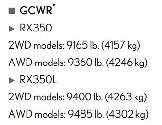 2021 Lexus Rx 350 Gcwr