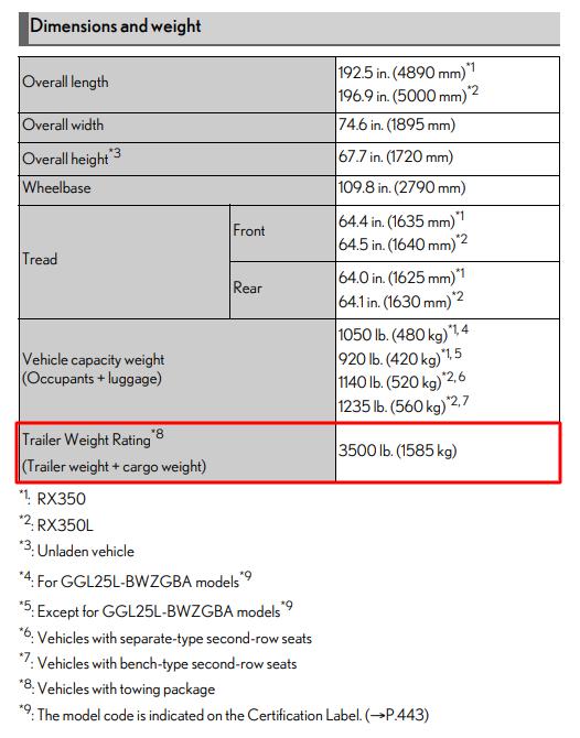 2021 Lexus Rx 350 Towing Chart
